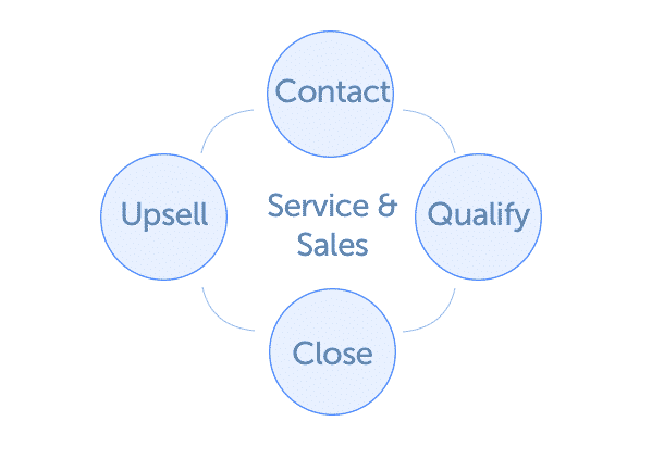 CRM Sales & Service workflow example