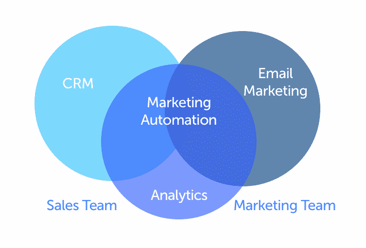CRM Marketing Automation VENN Diagram