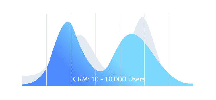 CRM Scalability Graph - Example